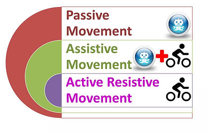 Strength and Movement Therapy at A4 Clinics