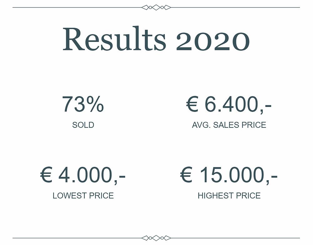 Results Foalforsale.com 2020
