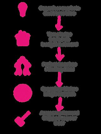 IGG Process.png