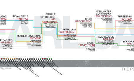 Seattle, Grunge & the Musical Family Tree