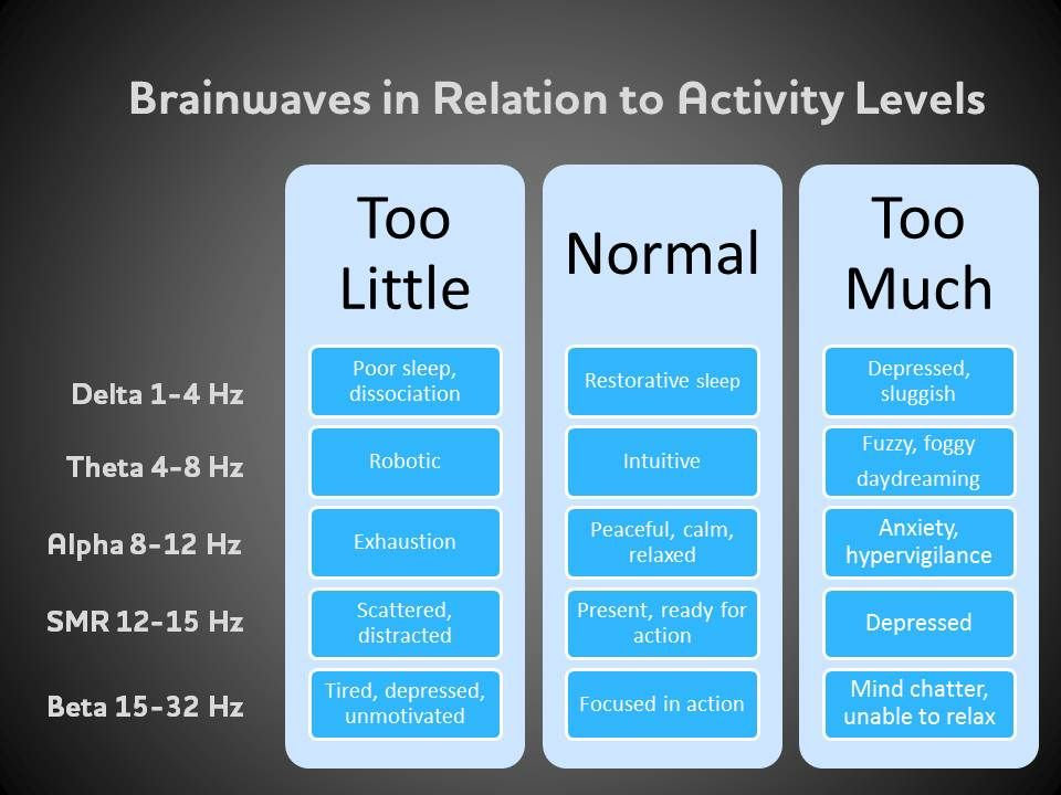 brainwaves in releation to activity leve