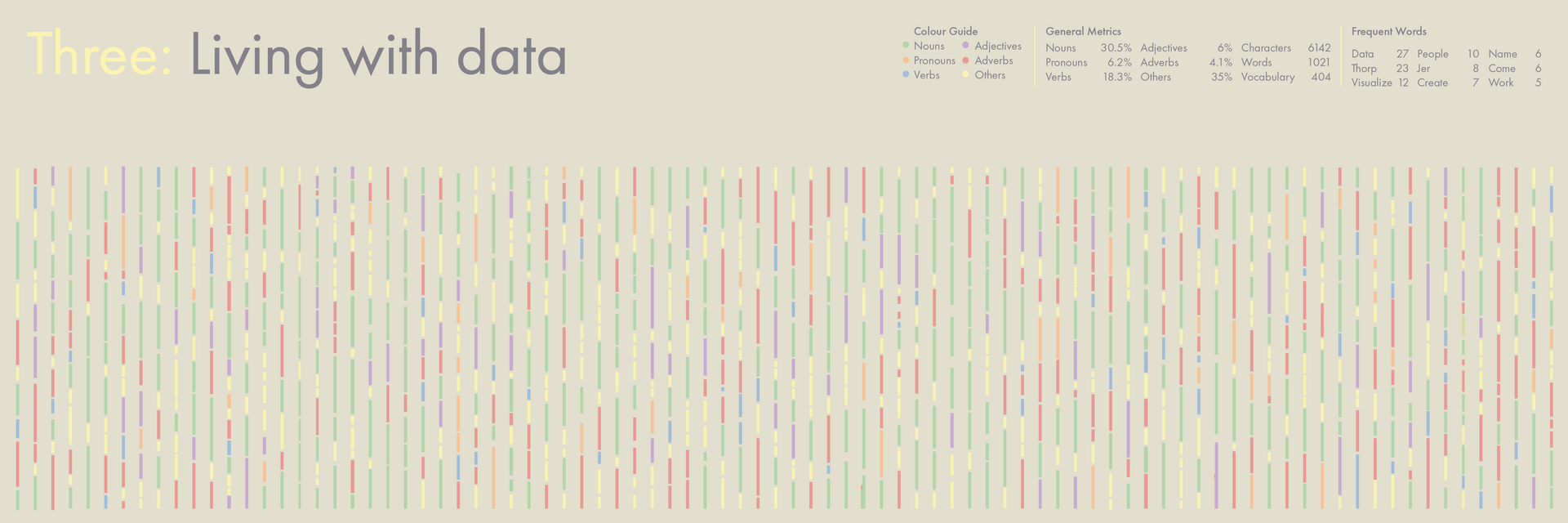 Data visualization of the third chapter.