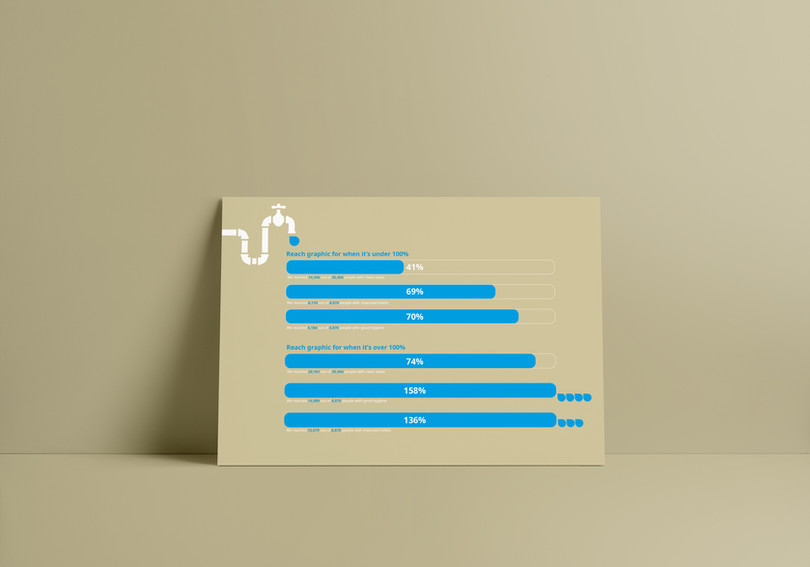 Information Design for WaterAid