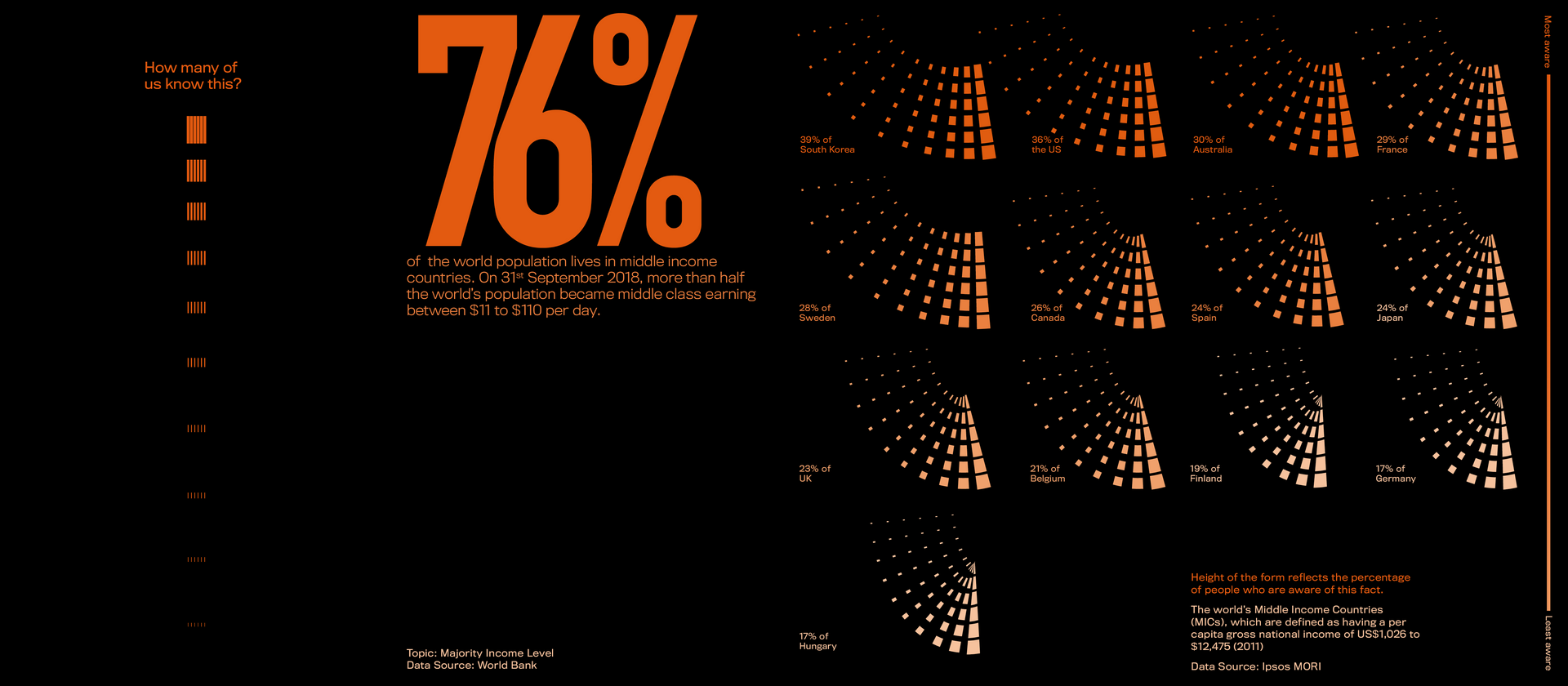 Fact: 76% of the world population lives in middle income countries.