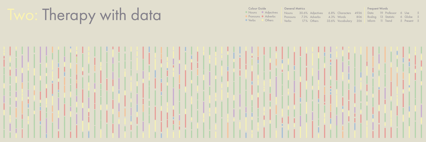 Data visualization of the second chapter.