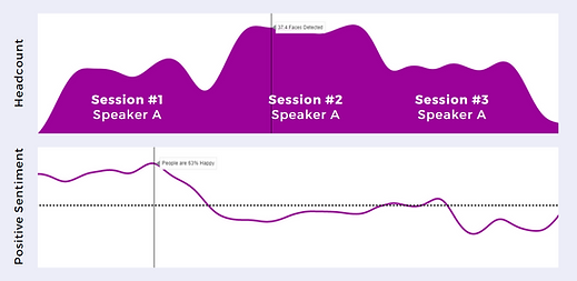GoWest Session Sentiment and Headcount Analyzed.png