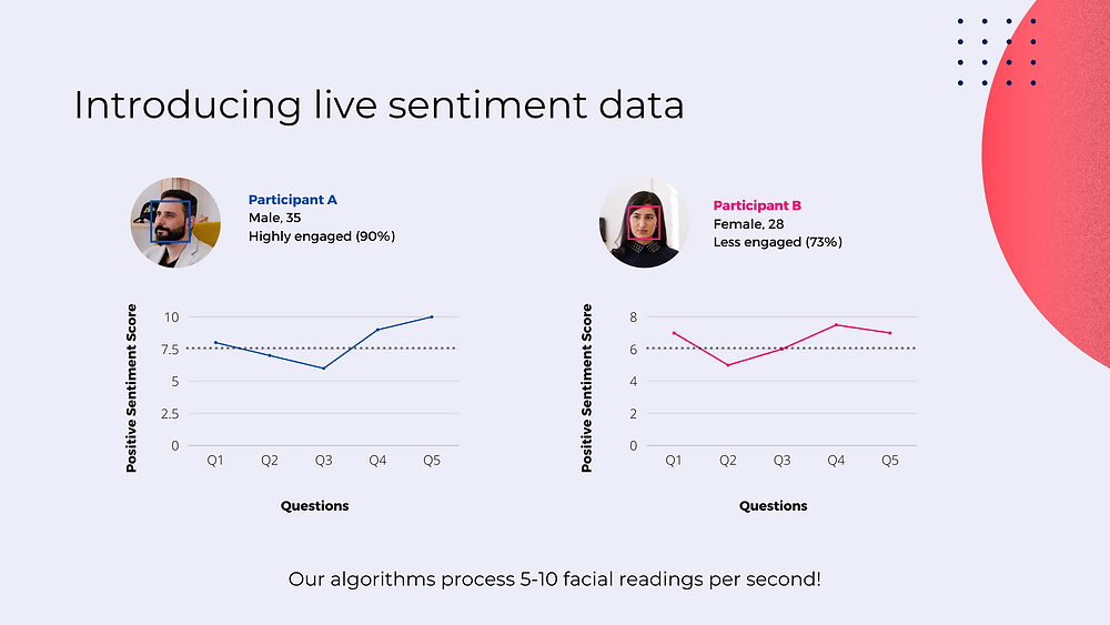Live sentiment analysis is used to measure real-time facial reactions of focus group participants to automate the data collection process and obtain consumer insights at scale
