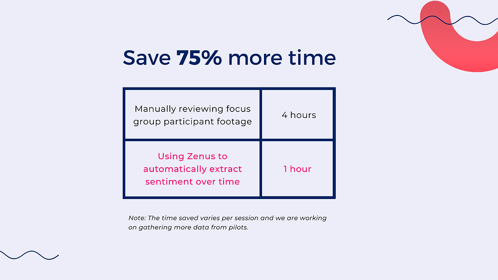 R&D teams save 75% more time reviewing the actual data rather than transcribing focus group facial reactions