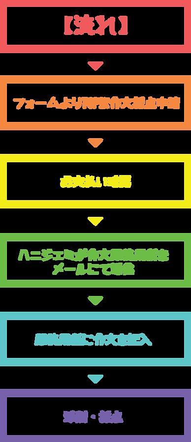 韓国語能力試験作文添削・採点