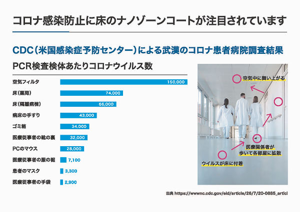 新型コロナウイルスエビデンス取得!関東で新型コロナウイルス対策なら東京練馬のTCRへ!