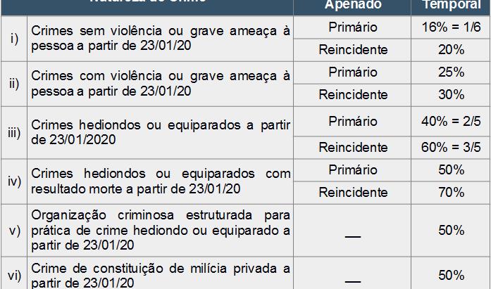 Tabela de Progressão de Regime Prisional, segundo a Lei de Execução Penal.