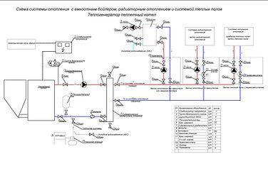 Принципиальная схема отопления пеллетным котлом