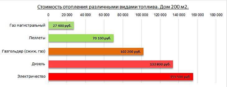 Стоимость отопления на пеллетах