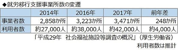 表 就労移行支援事業所数の変遷.jpg
