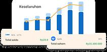 Visualisasi dinamika keuanganmu bersama Finku