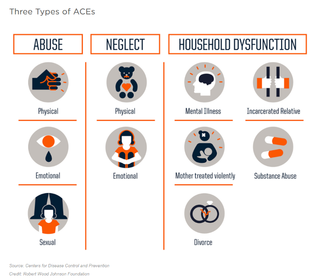 chart that explains three types of aces
