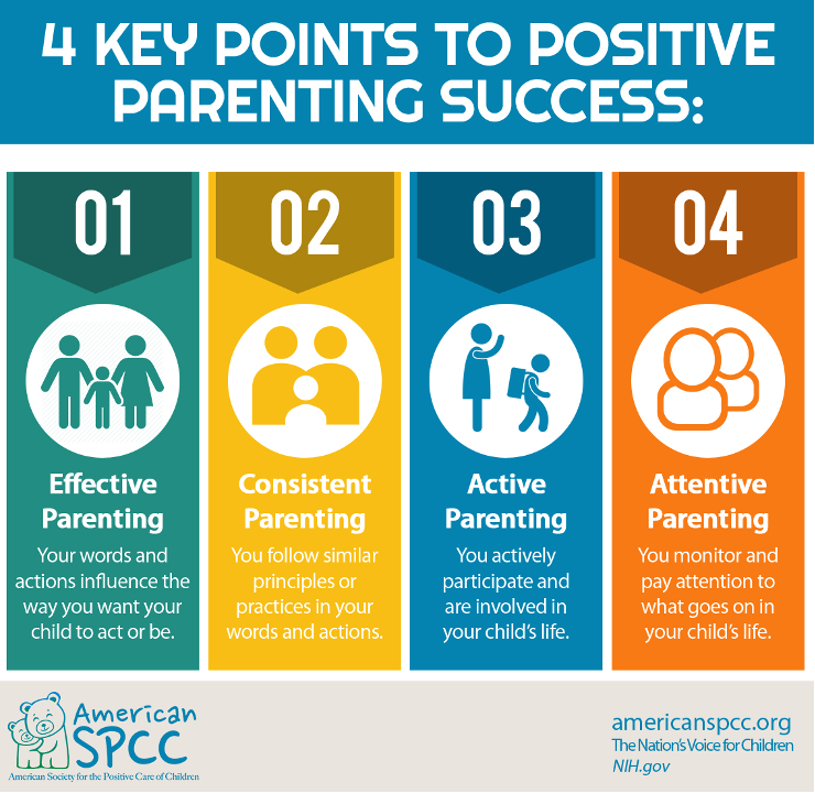 chart that shows four key point to parenting success
