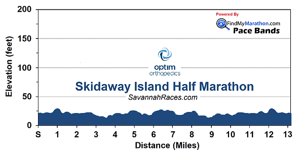 Skidaway_Island_Half_Marathon-Elevation-