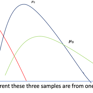 What is ANOVA - Analysis of Variance & Why is it so useful?