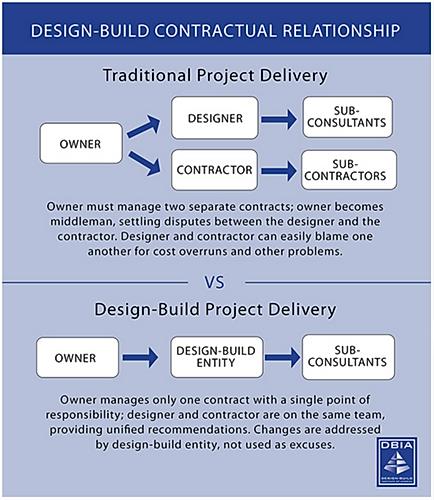 LEFF-DESIGN-BUILD-VS-TRADITIONAL-BID-e14