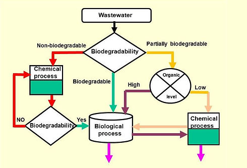 Strategy+to+combine+AOPs+with+Biological+treatments+Wastewater.jpg