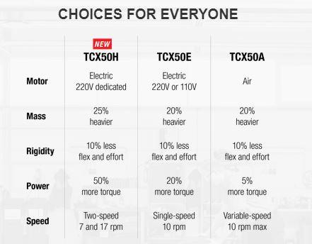 TCX50 Options
