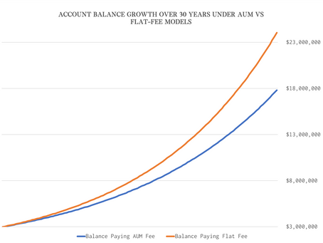 What Most Financial Advisors Don't Want You to Know