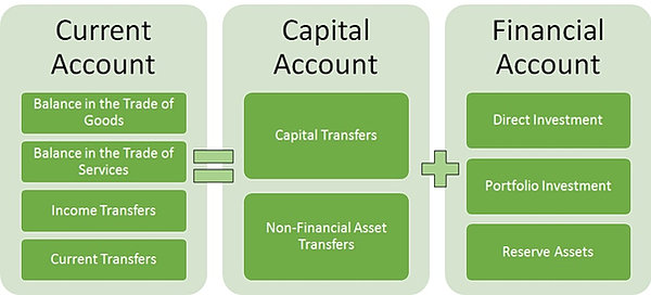 Forex account definition