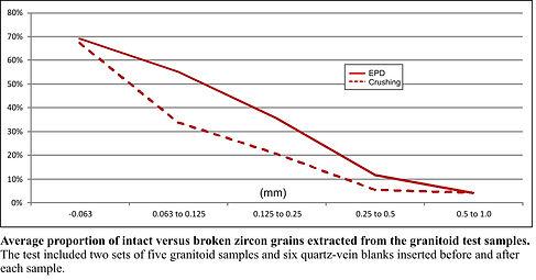 Grain Damage Graph.jpg