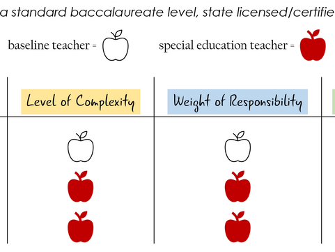 Should Special Education Teachers be paid more than General Education Teachers?