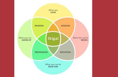 Ikigai – Qual é o seu Propósito de Vida?