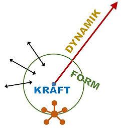Kraft-Form-Dynamik.JPG