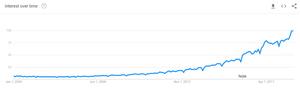Digital Marketing Worldwide Interest