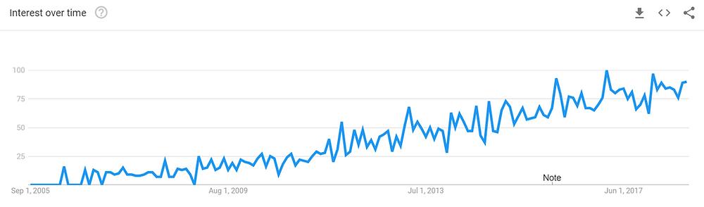 Digital Strategist Google Trends Data
