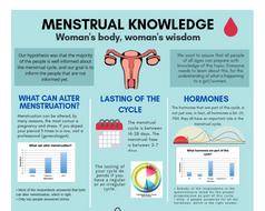 Menstual Knowledge