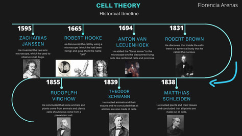 Timeline Cell Theory