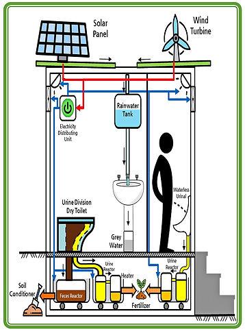Resource Circulated Sanitation