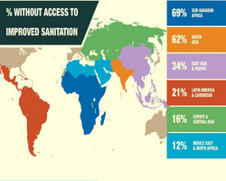 Access to Improved Sanitatation