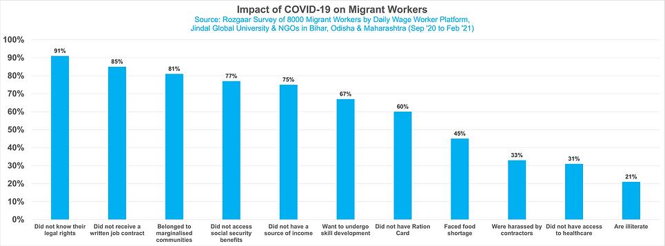 Migrant survey data.png