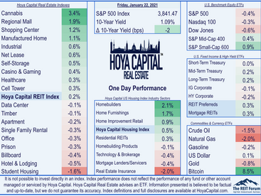 Solid Week For REITs • Housing Boom Continues