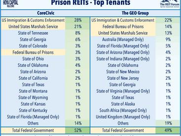 Debt Compromise • REITs Lead • Prison Break