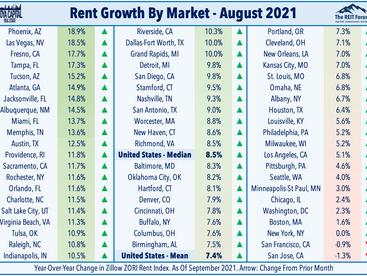 Shutdown Looms • Rents Soar • Housing Heats Up