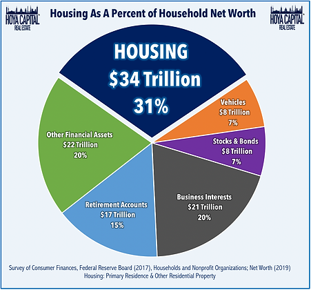 Why Invest in Housing