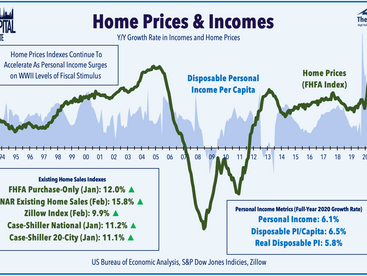 Confident Consumers • Home Values Jump • REIT Dividends