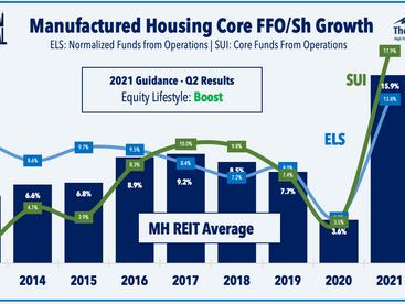 Stocks Rebound • Builders Lead • REIT Earnings Updates