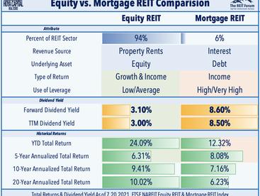 Fresh Records • Builders Lead • REIT Earnings Updates