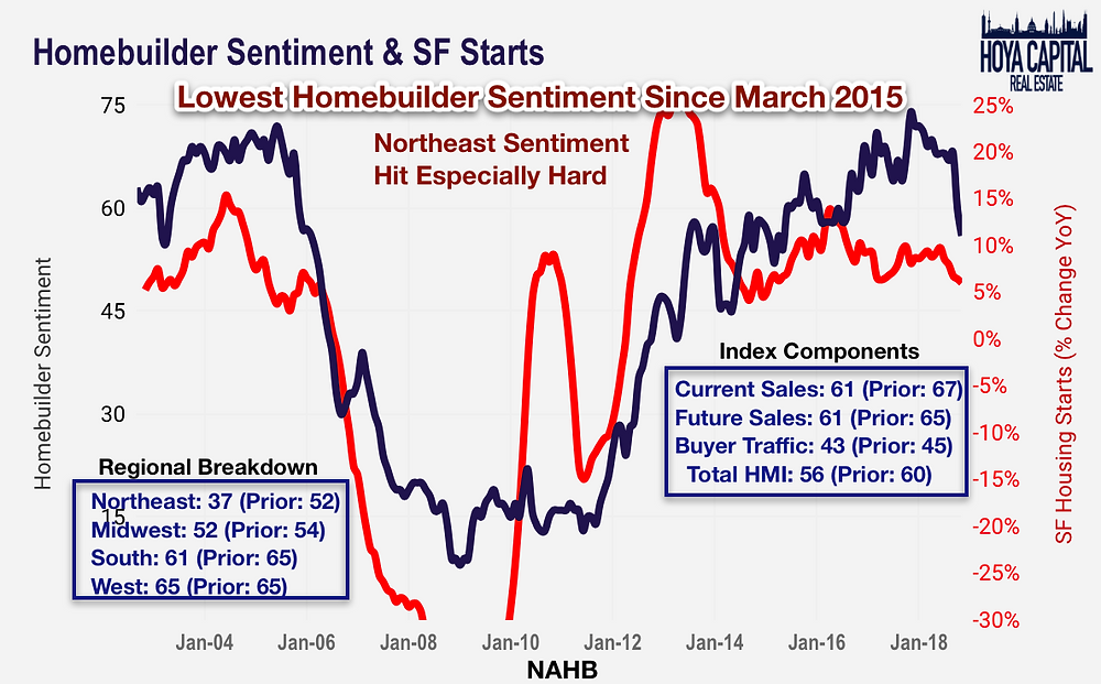 homebuilder sentiment november 2018