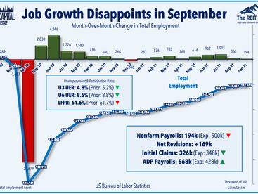 Jobs Miss • Labor Shortage • Yields Jump