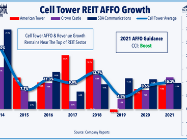 REIT Earnings • Beat & Boost • Supply Shortages