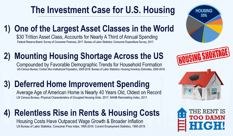 Housing 100 Index | Real Estate Investing | HOMZ | ETF